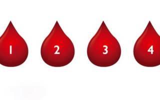Группа крови и Ваш характер! » Женский Мир